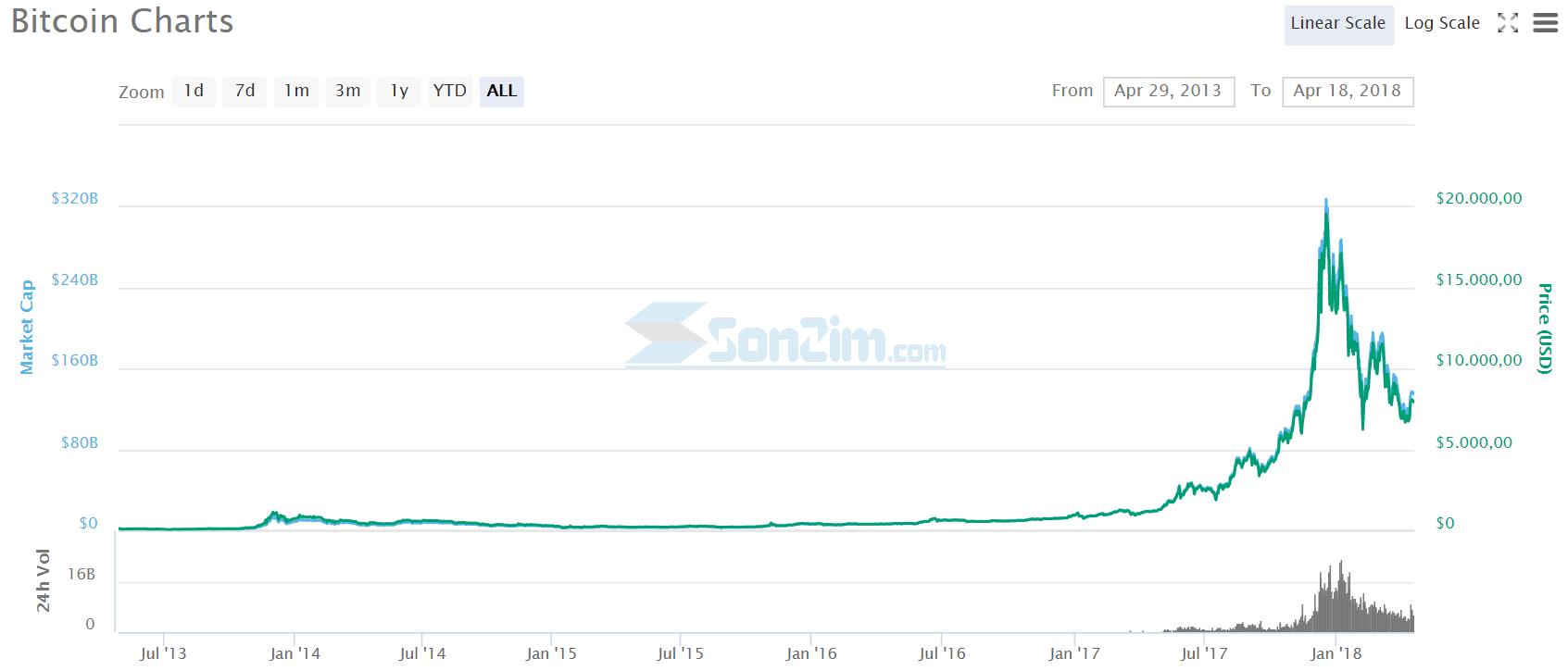 Biểu đồ giá Bitcoin từ năm 2013 đến hôm nay 18/4/2018