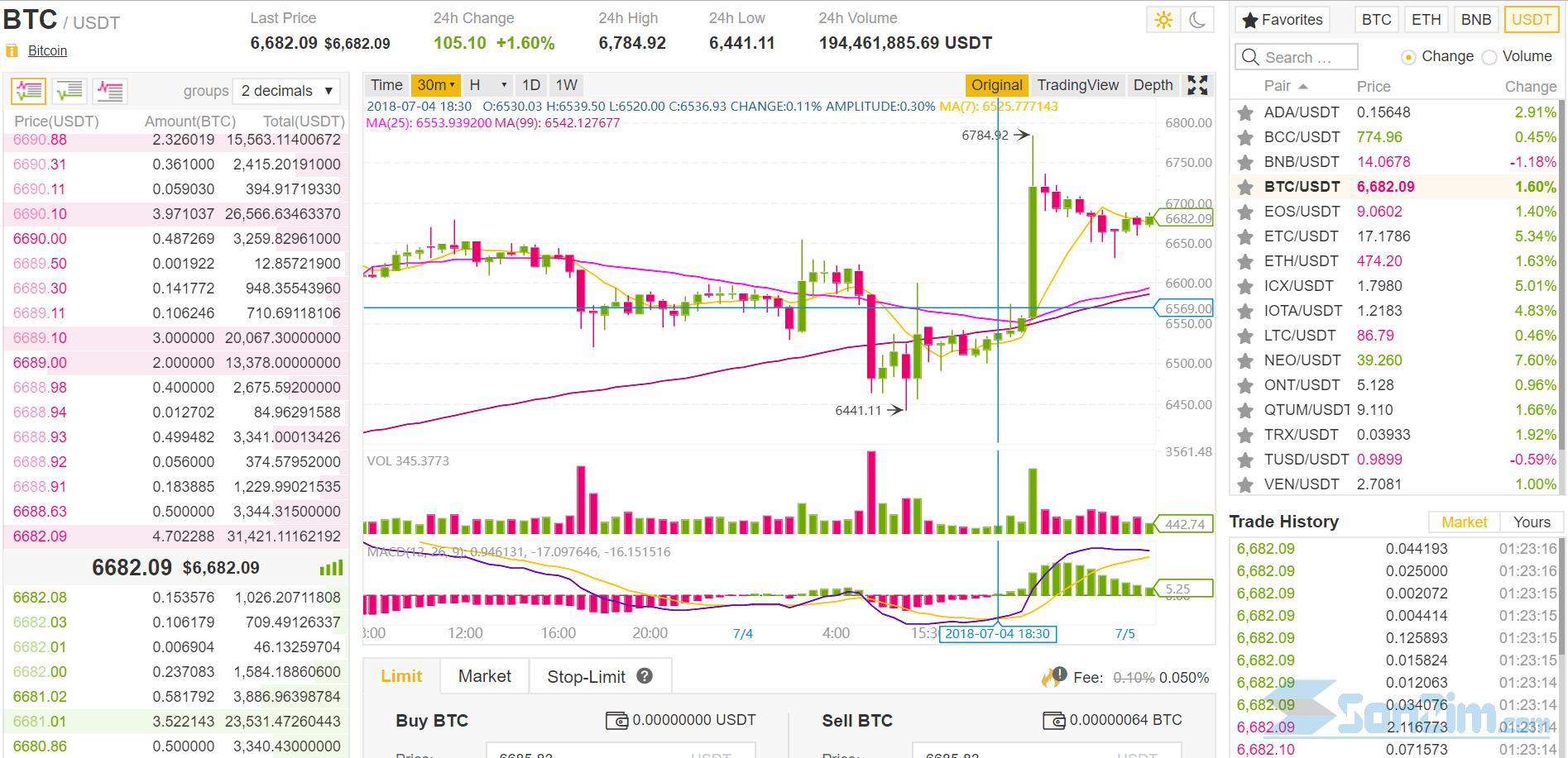Kiểm tra giá bitcoin trên các sàn giao dịch binance