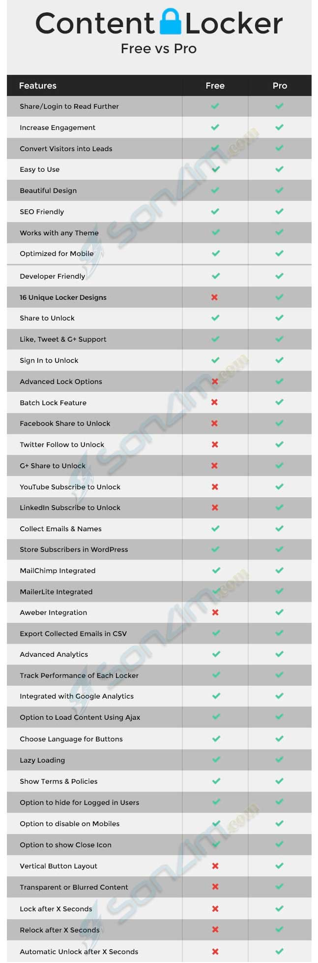 Khóa nội dung WordPress bằng plugin Content Locker - 1