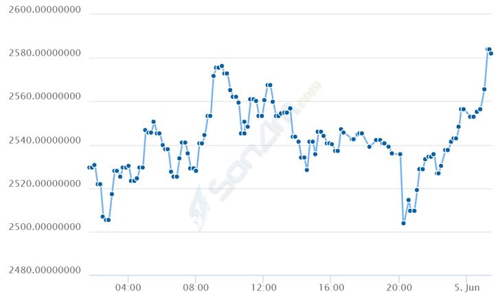 Biểu đồ giá Bitcoin trong 24h