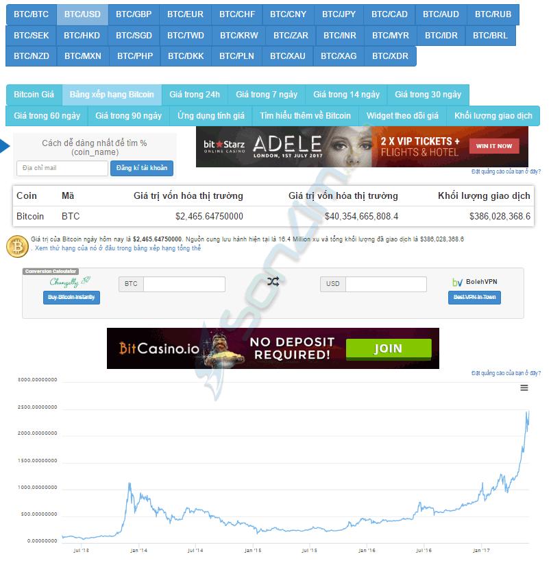 Biểu đồ giá bitcoin, ethereum và các loại tiền ảo khác