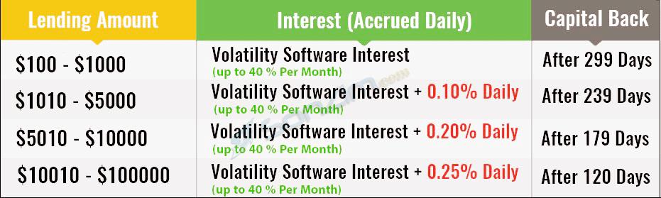 Các gói đầu tư Bitconnect (BCC)