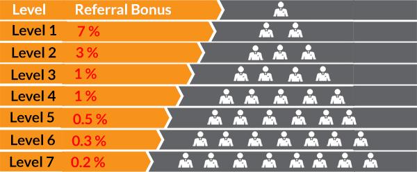 Chương trình Referral - Đầu tư BCC