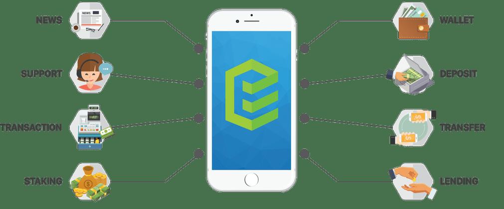 Dự án ICO Ethconnect (ECH) - 3