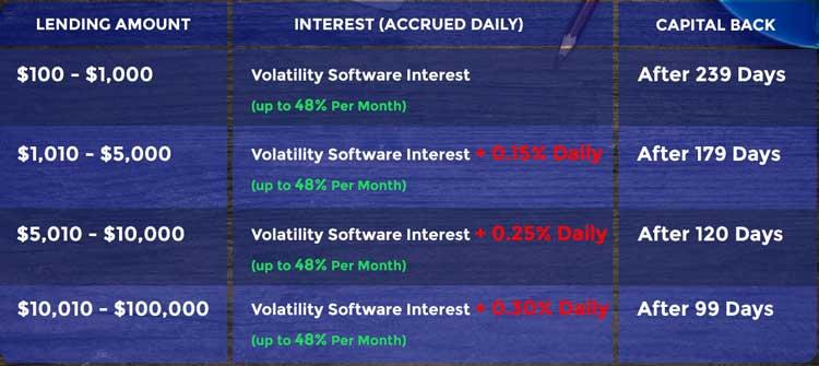Đầu tư Lending HextraCoin (HXT)