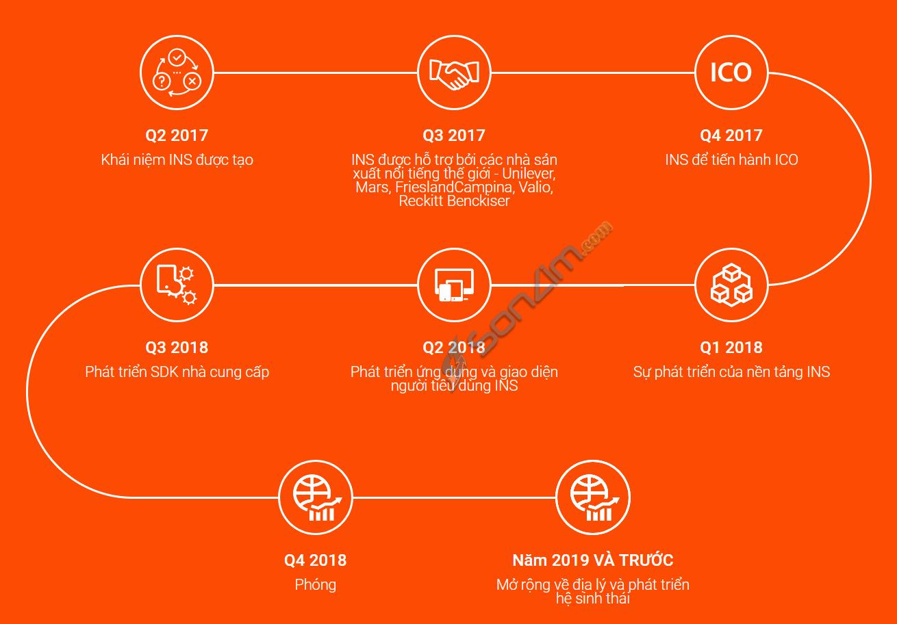 Du-an-ICO-INS-Ecosystem-4