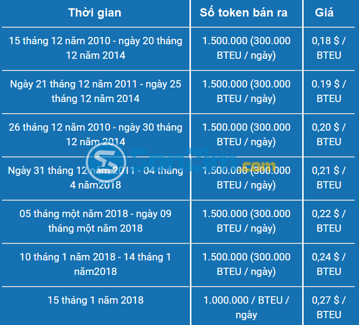 dau-tu-Ditedu-ICO-gia-ban-token-1