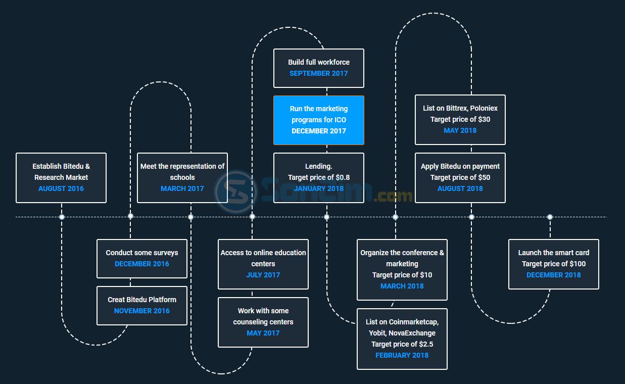 Đầu tư Bitedu (BTEU) ICO - Lộ trình phát triển