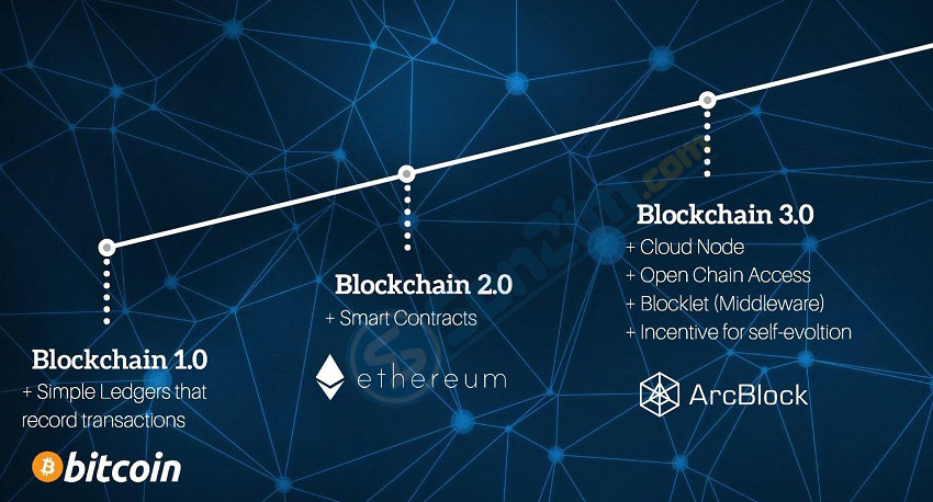 du-an-arcblock-blockchain-30