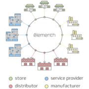 Tìm hiểu Elementh (EEE) ICO – Dự án cho thương mại điện tử