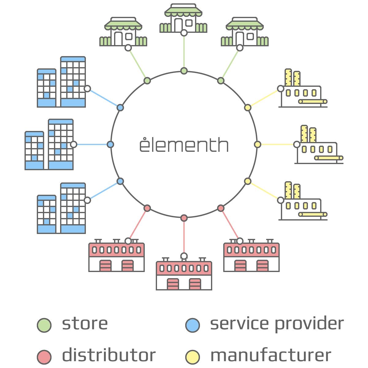 Tìm hiểu Elementh ICO - Dự án ICO tiềm năng