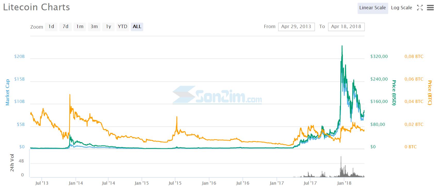 Biểu đồ giá Litecoin từ năm 2013 đến hôm nay 18/4/2018