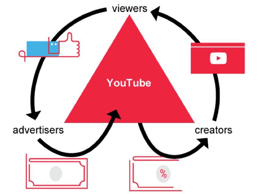 Cách tính tiền trên Youtube như thế nào?