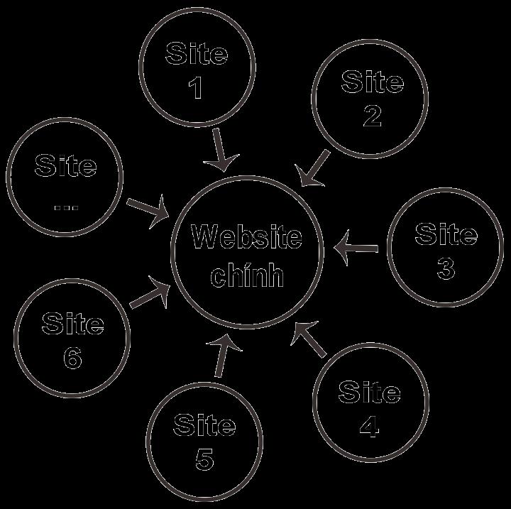 3 mô hình xây dựng backlink được áp dụng phổ biến  -Mô hình ngôi sao